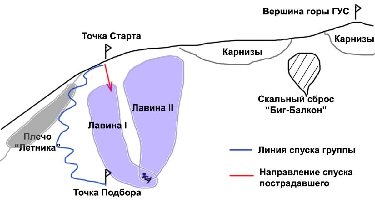 Схема схода лавин